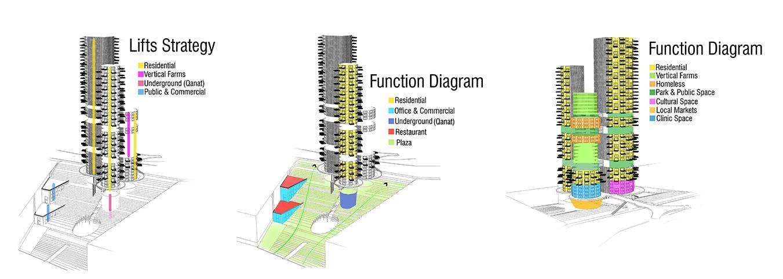 building function diagram