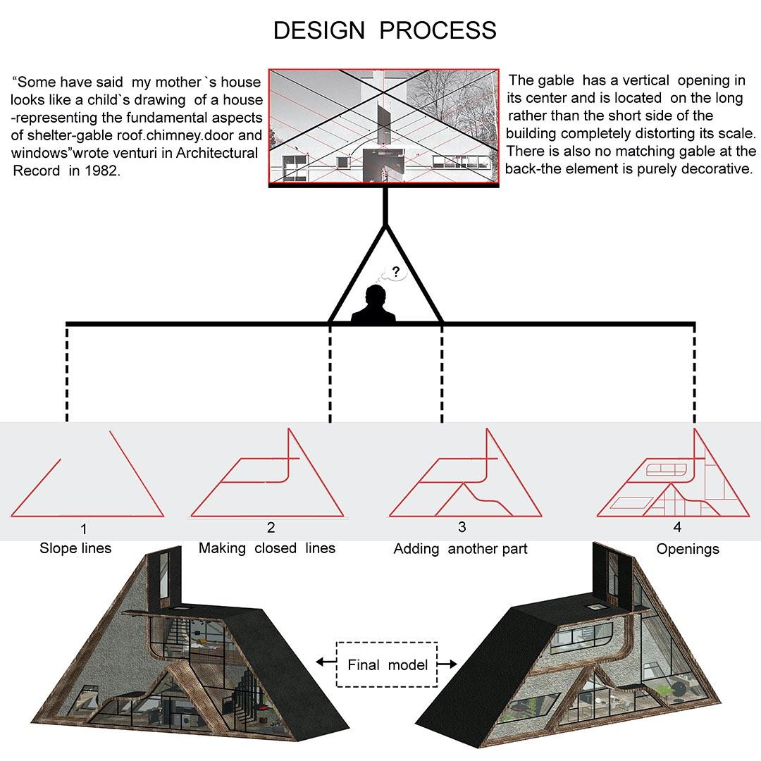 design process drawing